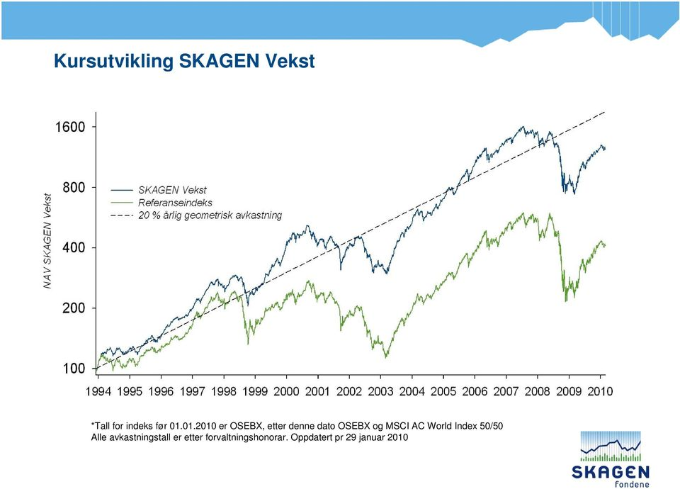 MSCI AC World Index 50/50 Alle avkastningstall er