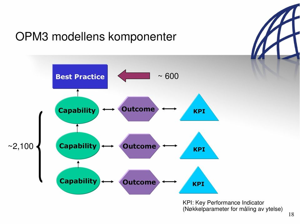 KPI Capability Outcome KPI KPI: Key Performance