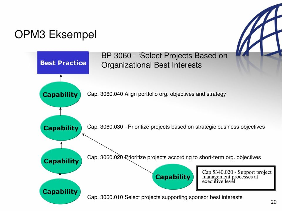 030 - Prioritize projects based on strategic business objectives Capability Capability Cap. 3060.