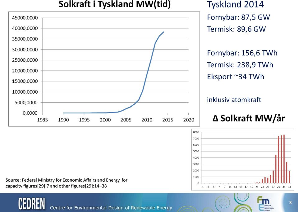 inklusiv atomkraft Δ Solkraft MW/år Source: Federal Ministry for