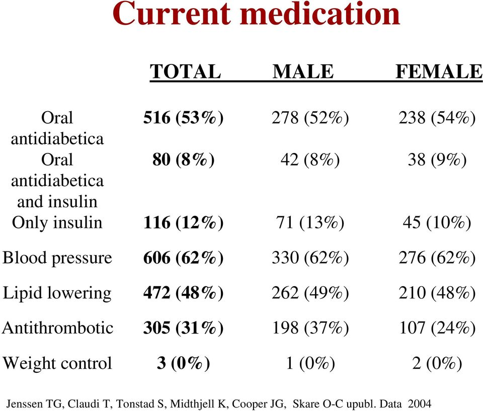 (62%) 276 (62%) Lipid lowering 472 (48%) 262 (49%) 210 (48%) Antithrombotic 305 (31%) 198 (37%) 107 (24%)