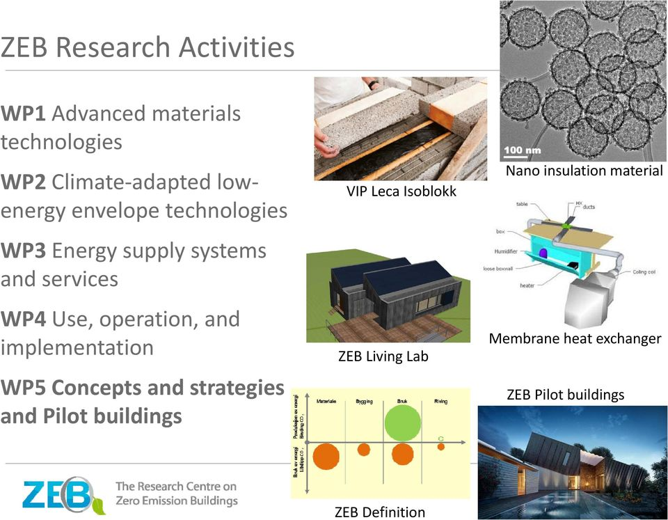 and strategies and Pilot buildings VIP Leca Isoblokk ZEB Living Lab Nano insulation material Membrane heat