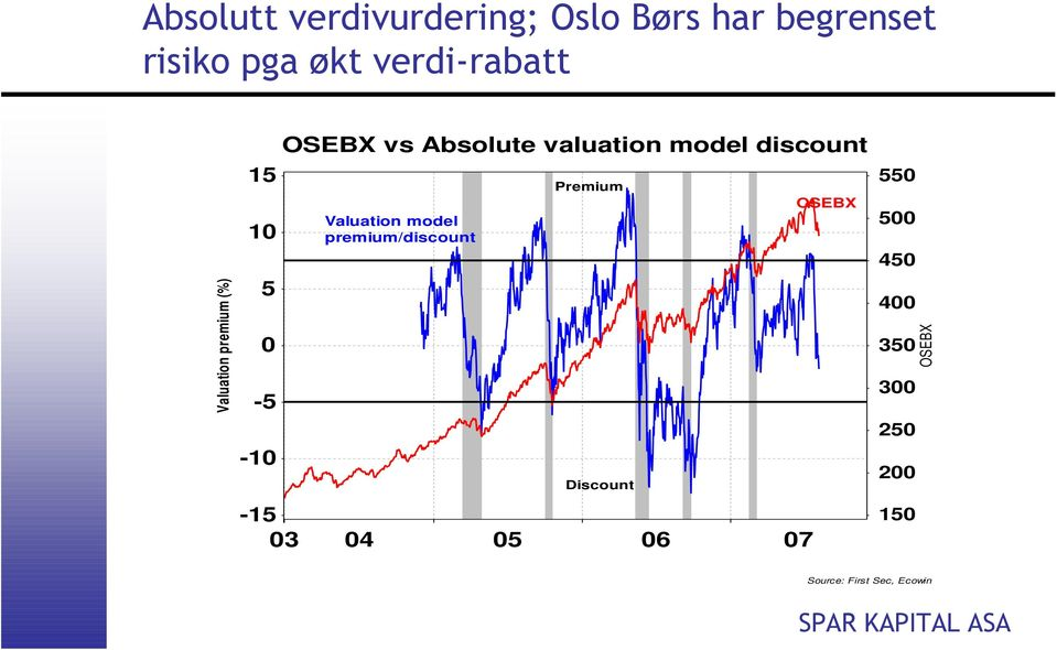 valuation model discount Valuation model premium/discount Premium Discount