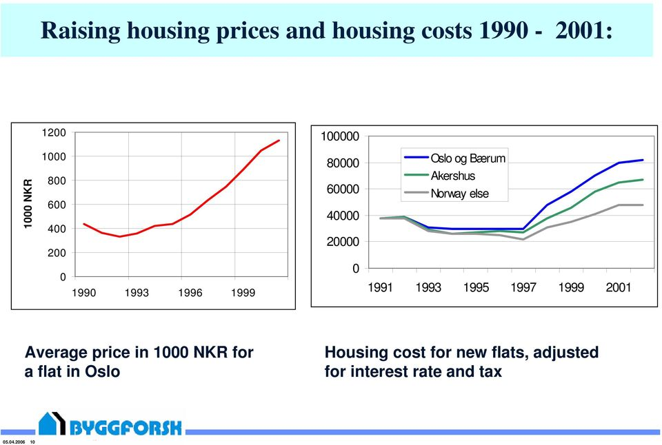 1993 1995 1997 1999 21 Average price in 1 NKR for a flat in Oslo