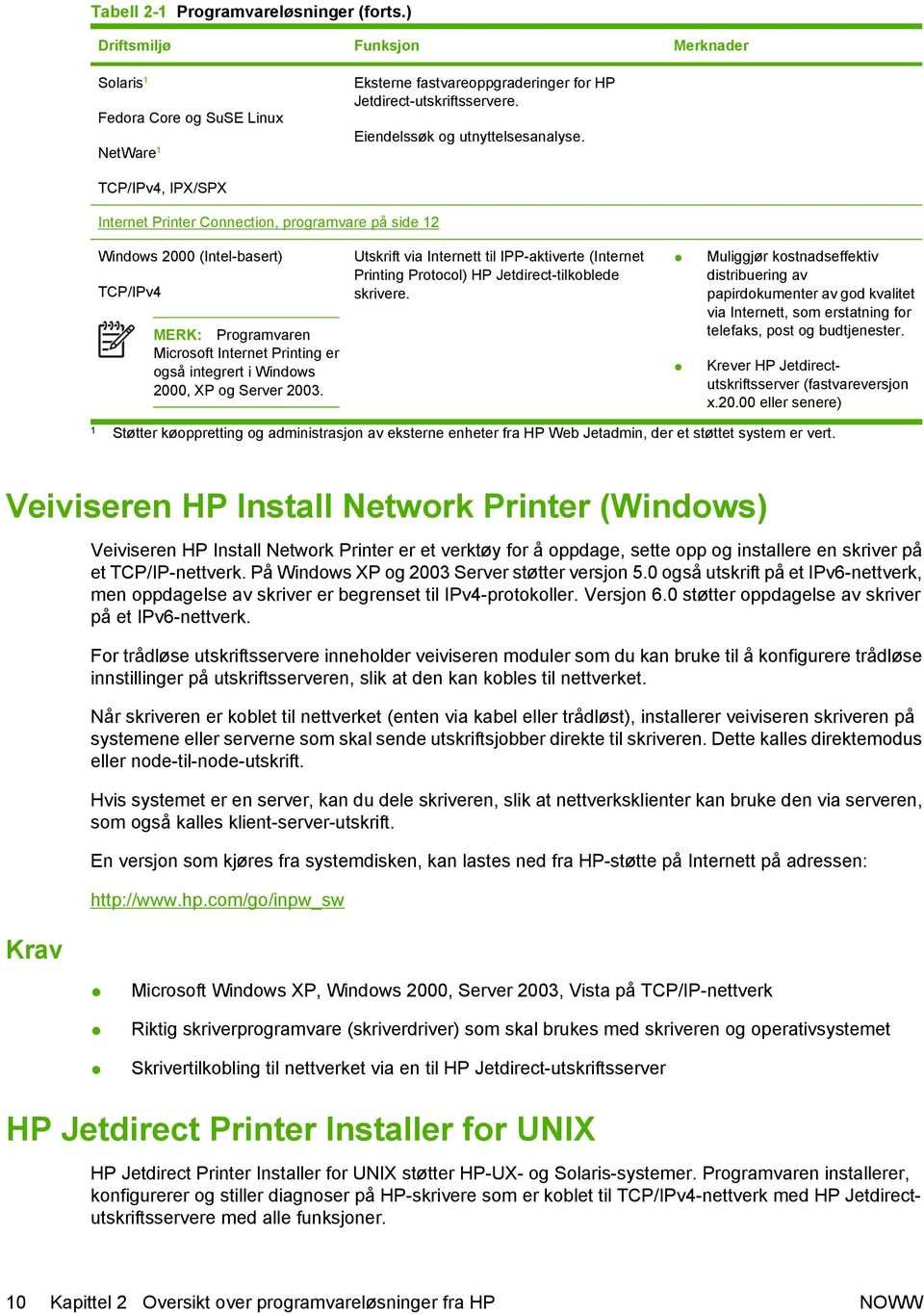 TCP/IPv4, IPX/SPX Internet Printer Connection, programvare på side 12 Windows 2000 (Intel-basert) TCP/IPv4 MERK: Programvaren Microsoft Internet Printing er også integrert i Windows 2000, XP og