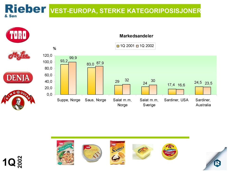 24 17,4 16,6 24,5 23,5 0,0 Suppe, Norge Saus, Norge Salat m.