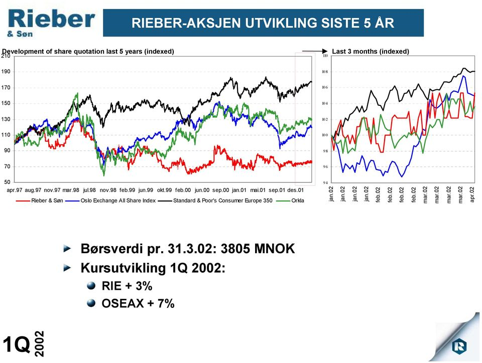 01 mai.01 sep.01 des.01 Rieber & Søn Oslo Exchange All Share Index Standard & Poor's Consumer Europe 350 Orkla 94 jan.02 jan.02 jan.02 jan.02 feb.