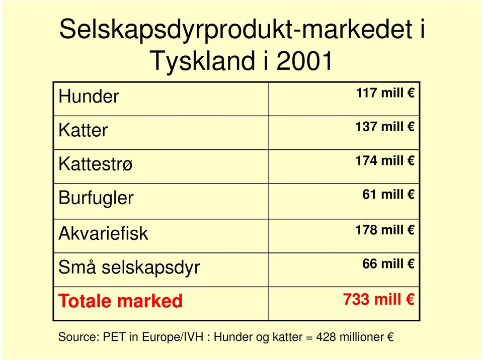 Akvariefisk 178 mill Små selskapsdyr 66 mill Totale marked