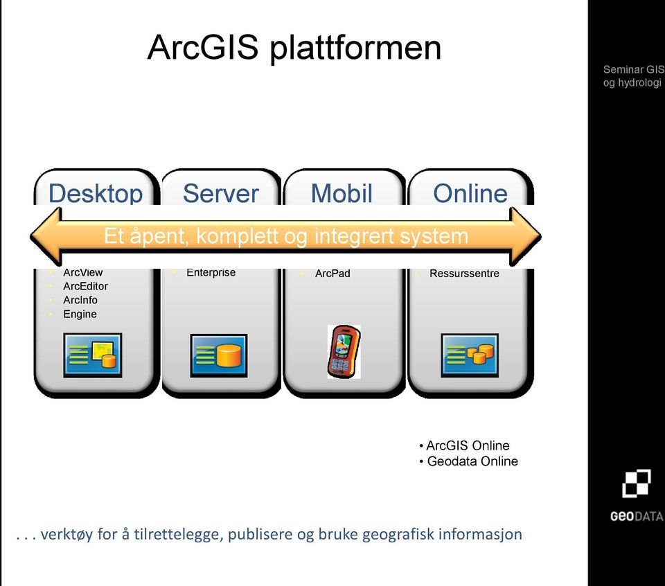 ArcGIS Mobile ArcPad Online Innhold Ressurssentre ArcGIS Online Geodata