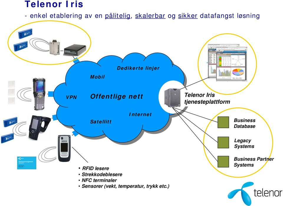 tjenesteplattform Satellitt Internet Business Database Legacy Systems RFID