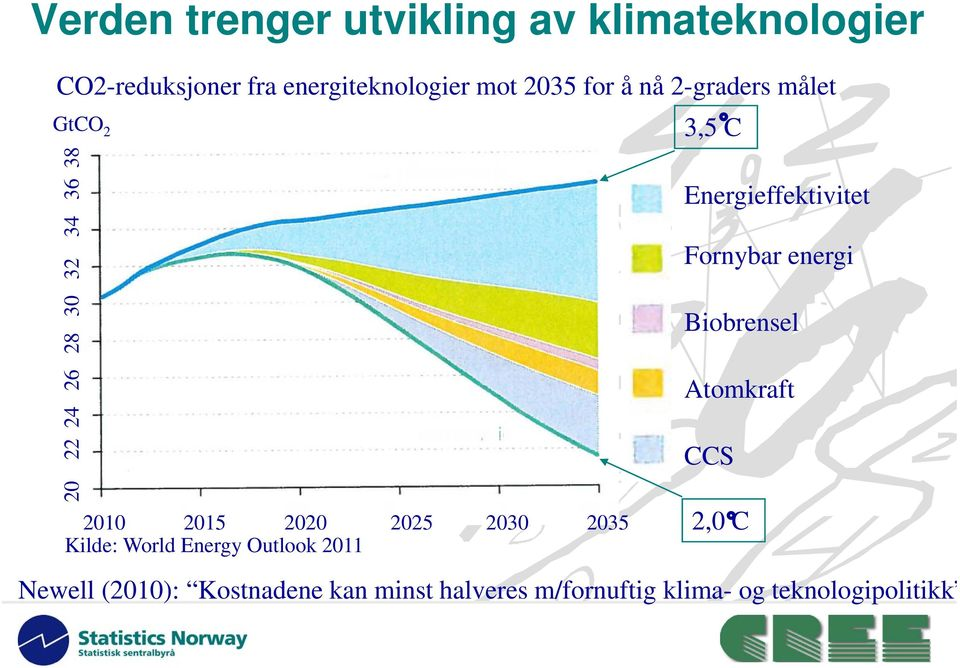Kilde: World Energy Outlook 2011 3,5 C Energieffektivitet Fornybar energi Biobrensel