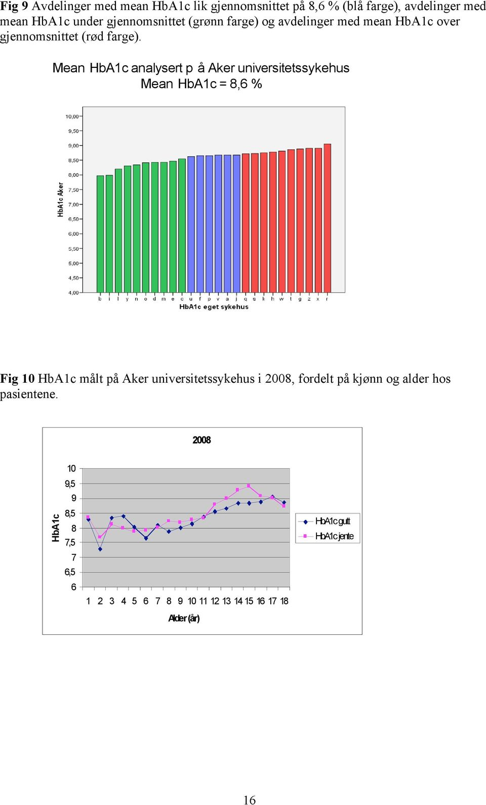 Mean HbA1c analysert p å Aker universitetssykehus Mean HbA1c = 8,6 % Fig 10 HbA1c målt på Aker universitetssykehus i