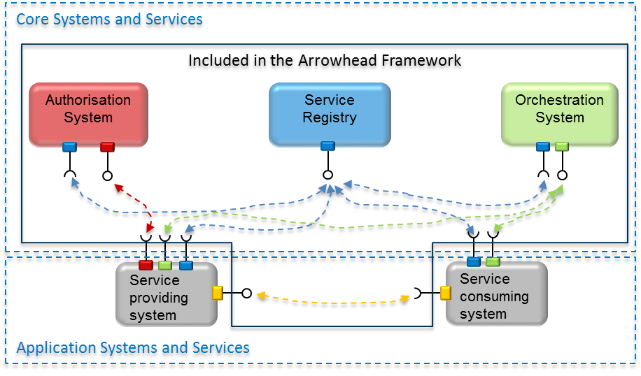 Cyber-Physical Systems MakerSpace on Arrowhead Framework Arrowhead Framework is a framework for service-oriented interoperability for CPS systems Arrowhead is a running European project with 75