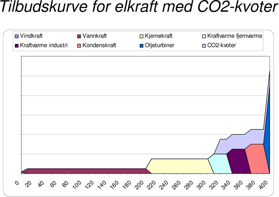 industri Kondenskraft Oljeturbiner CO2-kvoter 0 20 40 60