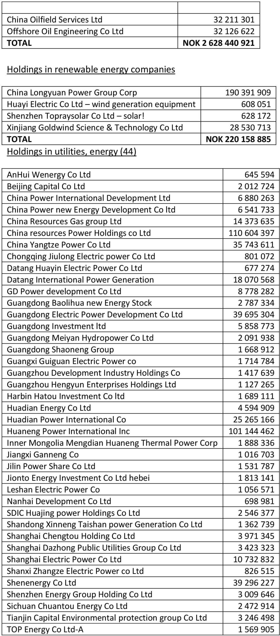 628 172 Xinjiang Goldwind Science & Technology Co Ltd 28 530 713 TOTAL NOK 220 158 885 Holdings in utilities, energy (44) AnHui Wenergy Co Ltd 645 594 Beijing Capital Co Ltd 2 012 724 China Power