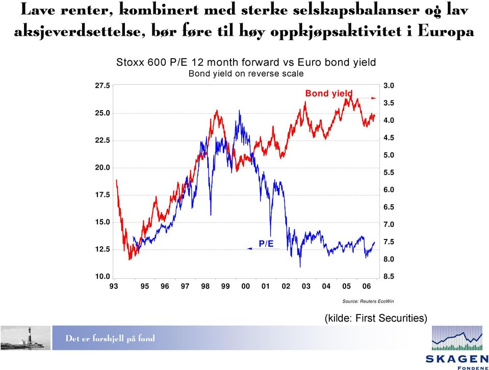 5 Stoxx 600 P/E 12 month forward vs Euro bond yield Bond yield on reverse scale P/E Bond yield 3.