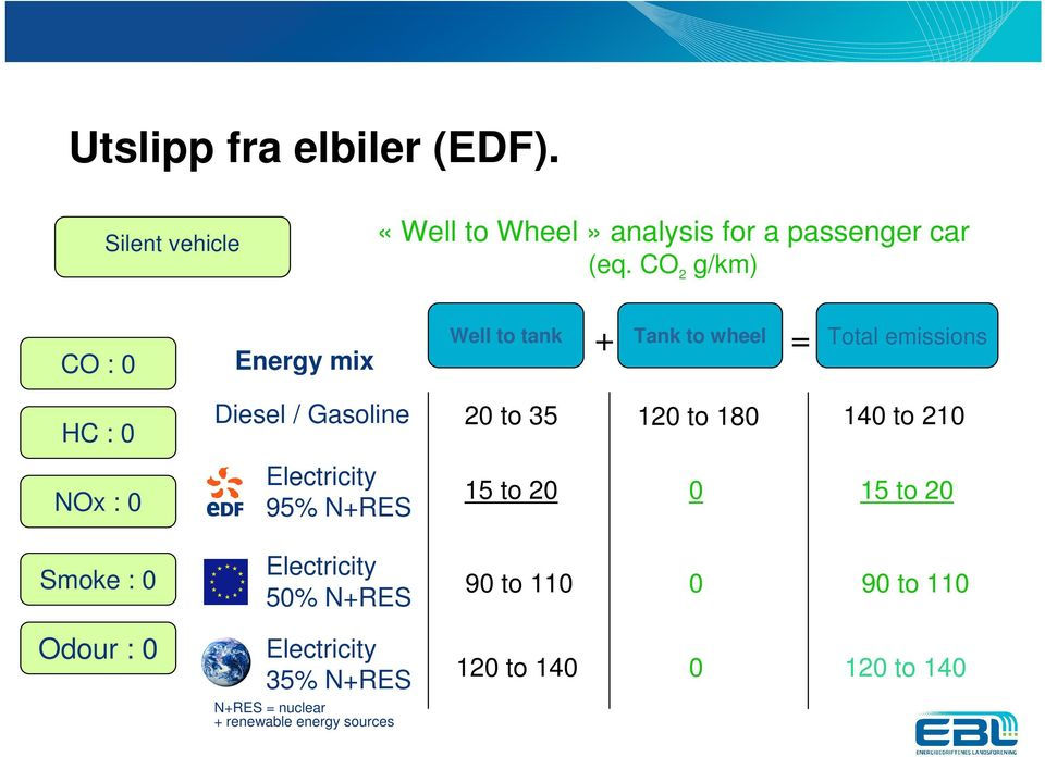 CO 2 g/km) CO : 0 Energy mix Well to tank + Tank to wheel = Total emissions HC : 0 NOx : 0 Smoke : 0 Odour : 0