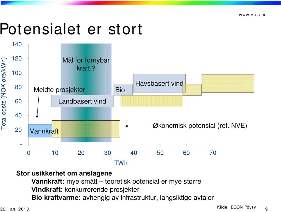 NVE) - 0 10 20 30 40 50 60 70 TWh Stor Aggregated usikkerhet supply om curve anslagene for renewable electricity in Norway