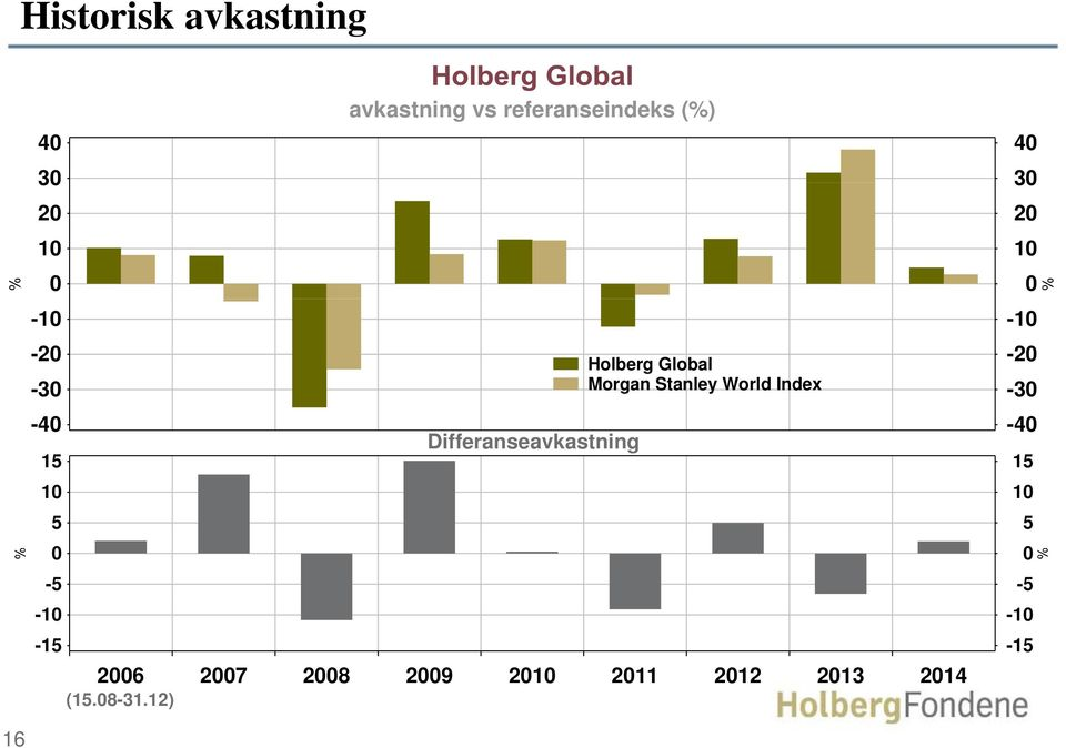 Holberg Global Morgan Stanley World Index 2006 2007 2008 2009 2010 2011
