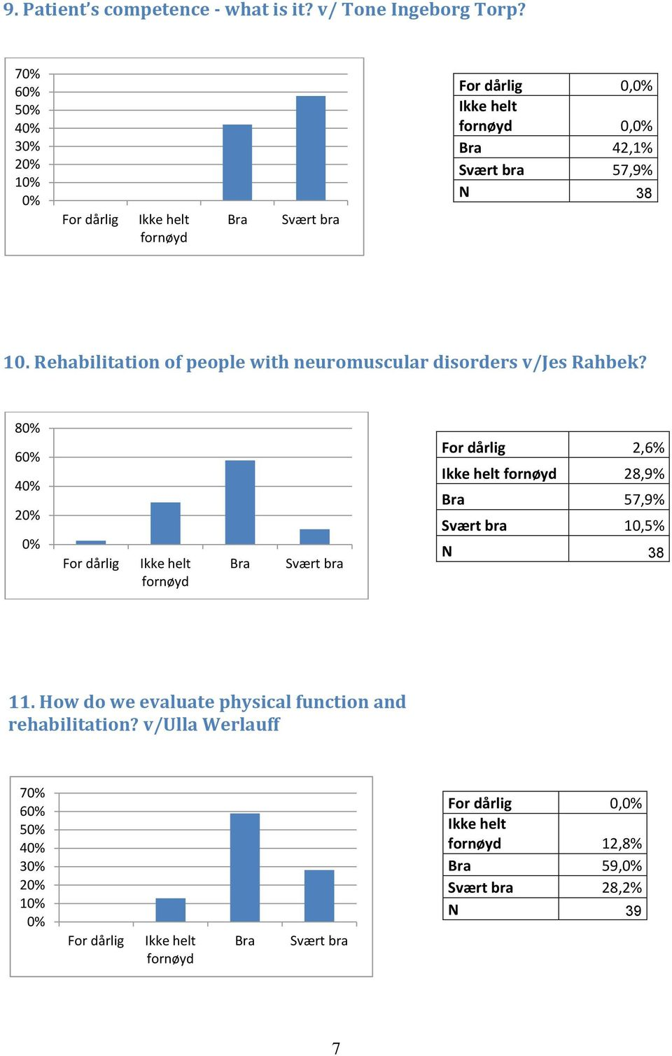Rehabilitation of people with neuromuscular disorders v/jes Rahbek?