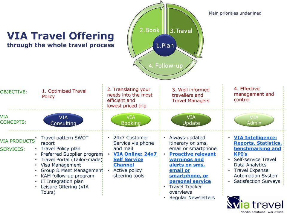 Effective management and control VIA CONCEPTS: VIA Consulting VIA Booking VIA Update VIA Admin Travel pattern SWOT VIA PRODUCTS report SERVICES: Travel Policy plan Preferred Supplier program Travel