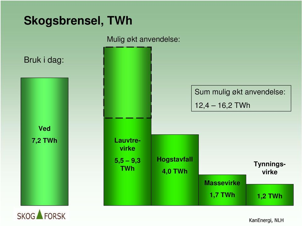 TWh Ved 5,5 9,3 TWh Hogstavfall 4,0 TWh