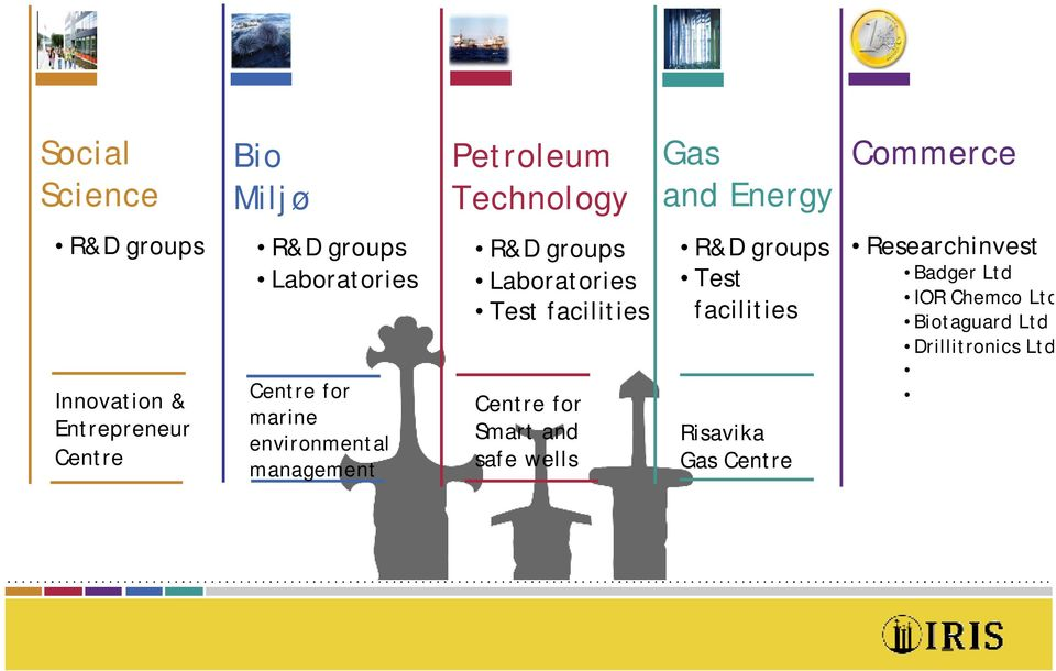 groups Laboratories Test facilities Centre for Smart and safe wells R&D groups Test