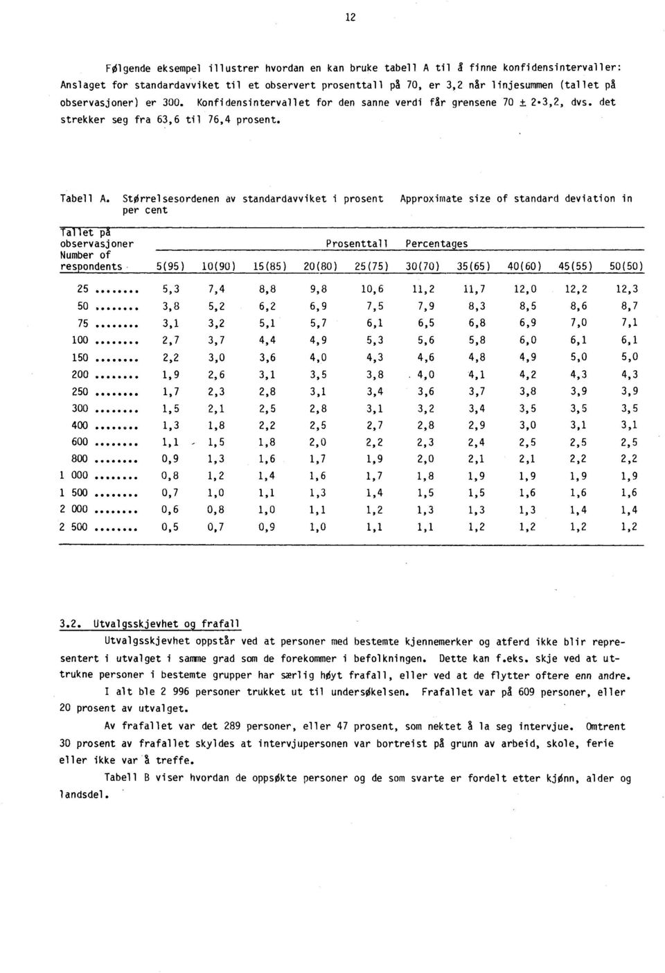 Størrelsesordenen av standardavviket i prosent Approximate size of standard deviation in per cent Ta et p observasjoner Prosenttall Percentages Number of res ondents,5(95) 10(90 ) 15(85 ) 20(80)