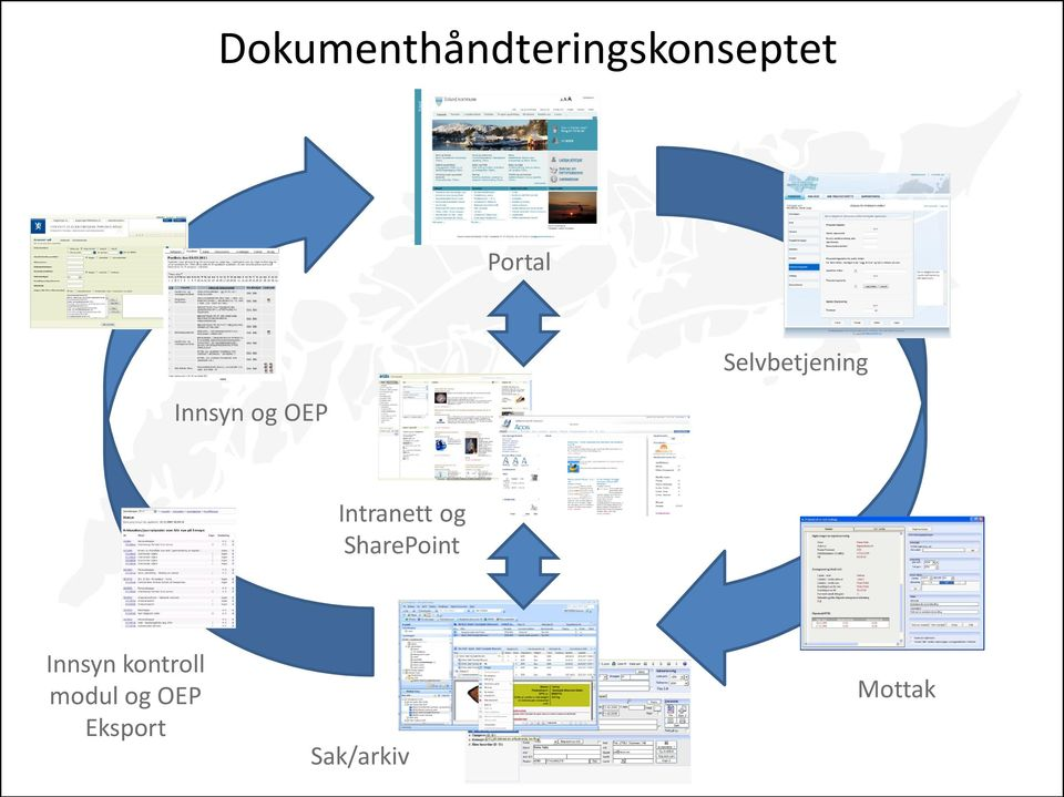 Intranett og SharePoint Innsyn