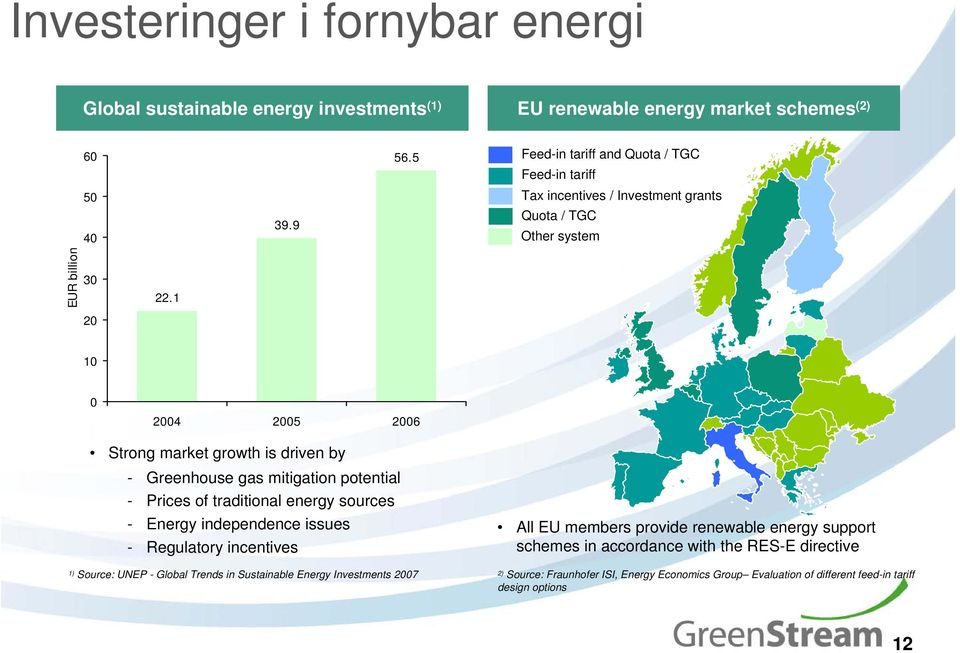 1 20 10 0 2004 2005 2006 Strong market growth is driven by - Greenhouse gas mitigation potential - Prices of traditional energy sources - Energy independence issues - Regulatory