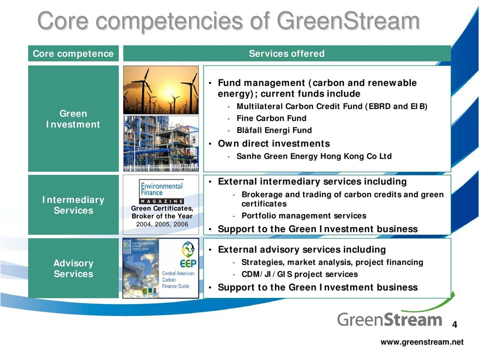 the Year 2004, 2005, 2006 External intermediary services including - Brokerage and trading of carbon credits and green certificates - Portfolio management services Support to the Green