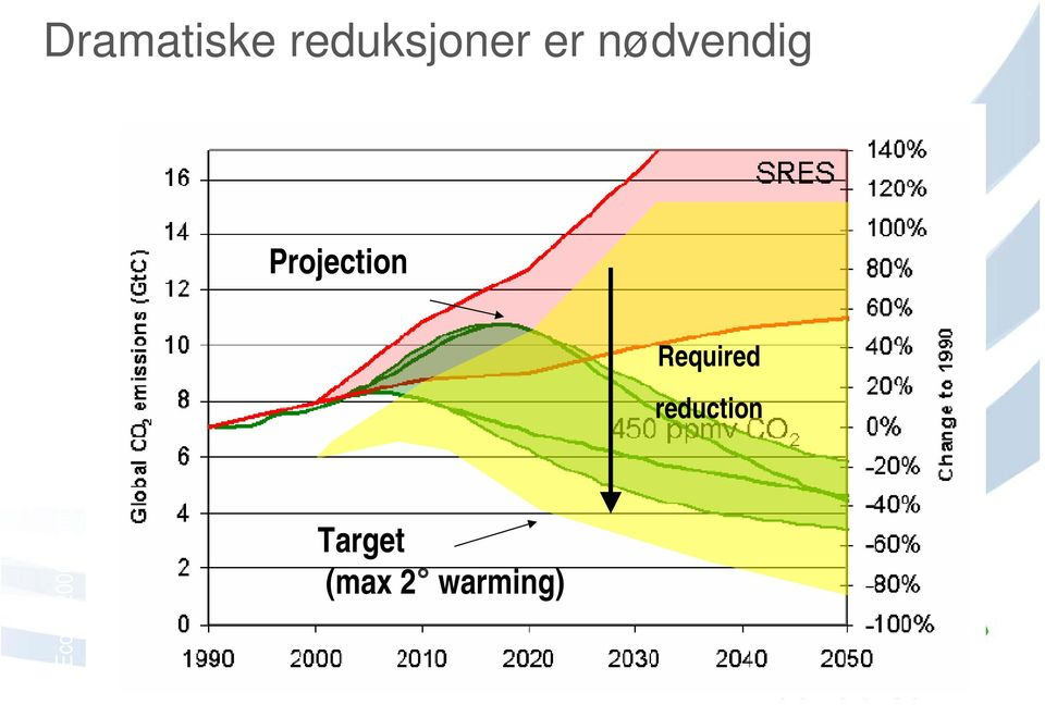 Required reduction Source: Ecofys