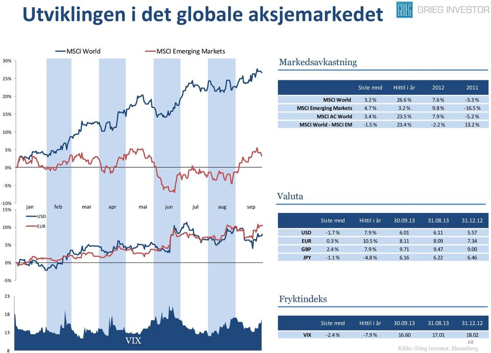 2 % 5% 0% -5% -10% 15% 10% 5% 0% jan feb mar apr mai jun jul aug sep USD EUR Valuta Siste mnd Hittil i år 30.09.13 31.08.13 31.12.12 USD -1.7 % 7.9 % 6.01 6.11 5.57 EUR 0.3 % 10.