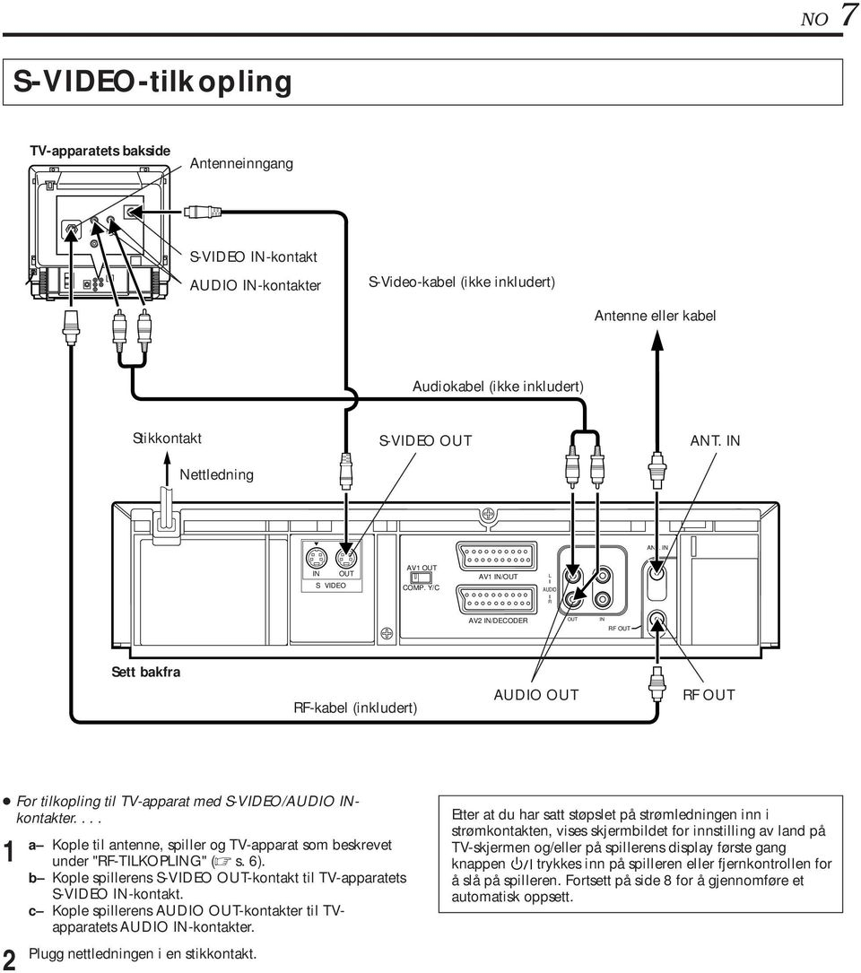 Y/C AV IN/OUT L AUDIO R AV IN/DECODER OUT IN RF OUT Sett bakfra RF-kabel (inkludert) AUDIO OUT RF OUT For tilkopling til TV-apparat med S-VIDEO/AUDIO INkontakter.