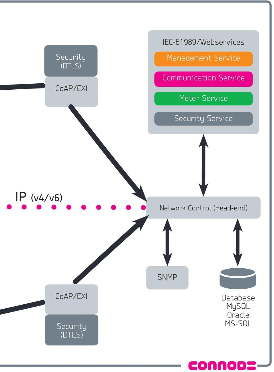 Service Security Service IP (v4/v6) Network Control