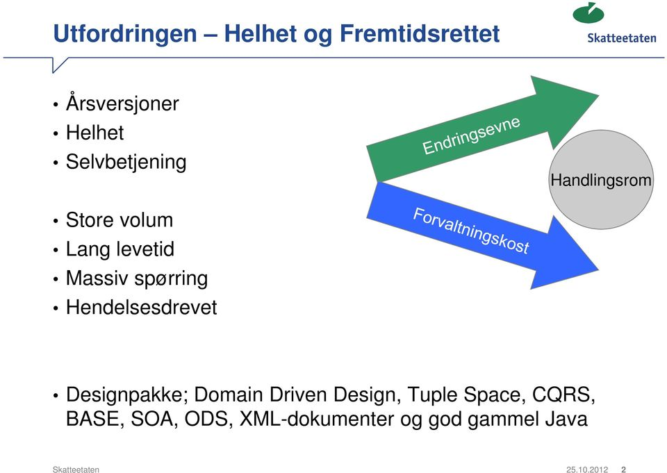 Hendelsesdrevet Designpakke; Domain Driven Design, Tuple Space,