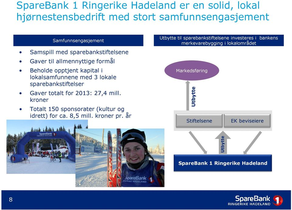 totalt for 2013: 27,4 mill. kroner Totalt 150 sponsorater (kultur og idrett) for ca. 8,5 mill. kroner pr.