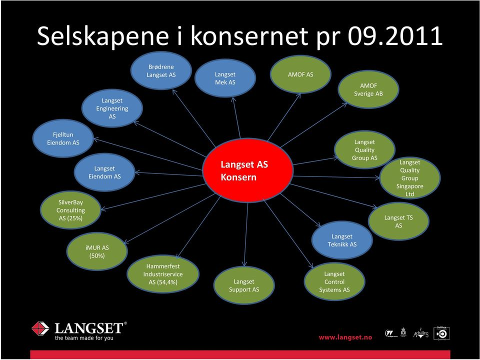 Eiendom AS SilverBay Consulting AS (25%) Langset Eiendom AS Langset AS Konsern Langset Quality