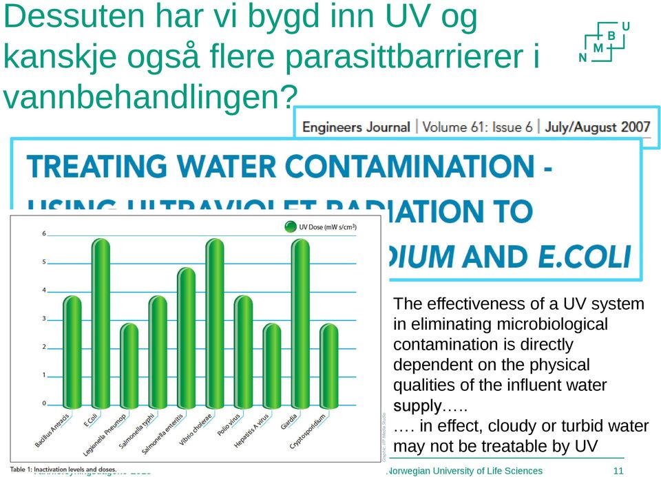 The effectiveness of a UV system in eliminating microbiological contamination