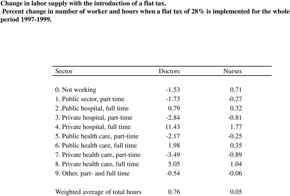 71 1. Public sector, part time -1.73-0.27 2.Public hospital, full time 0.79 0.32 3. Private hospital, part-time -2.84-0.81 4. Private hospital, full time 11.