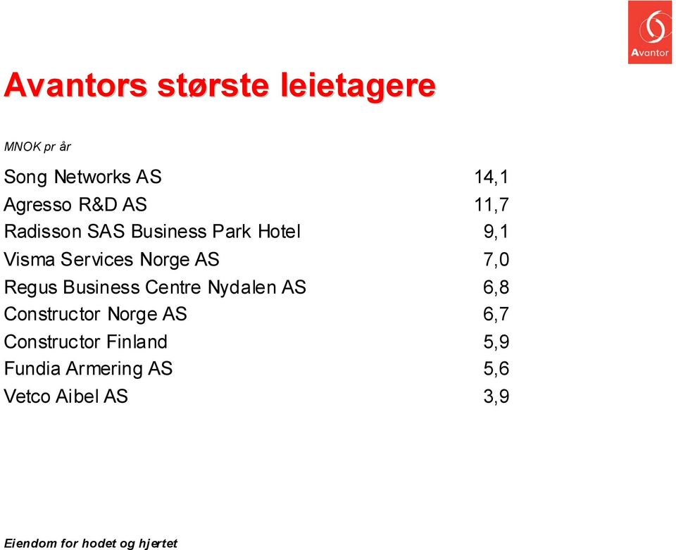 Norge AS 7,0 Regus Business Centre Nydalen AS 6,8 Constructor Norge