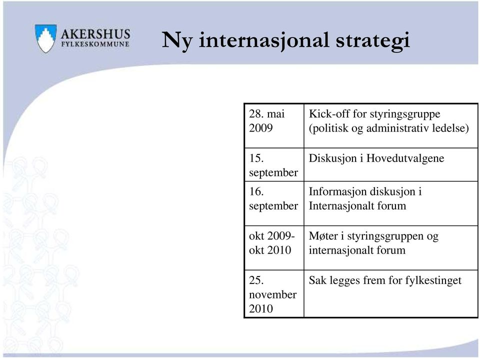 november 2010 Kick-off for styringsgruppe (politisk og administrativ ledelse)