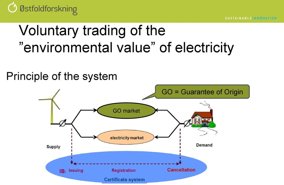 electricity Principle of the