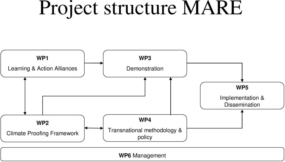 Framework WP4 Transnational methodology & policy WP6 Management Vann-