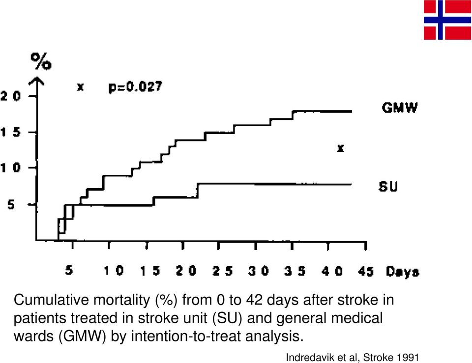 (SU) and general medical wards (GMW) by
