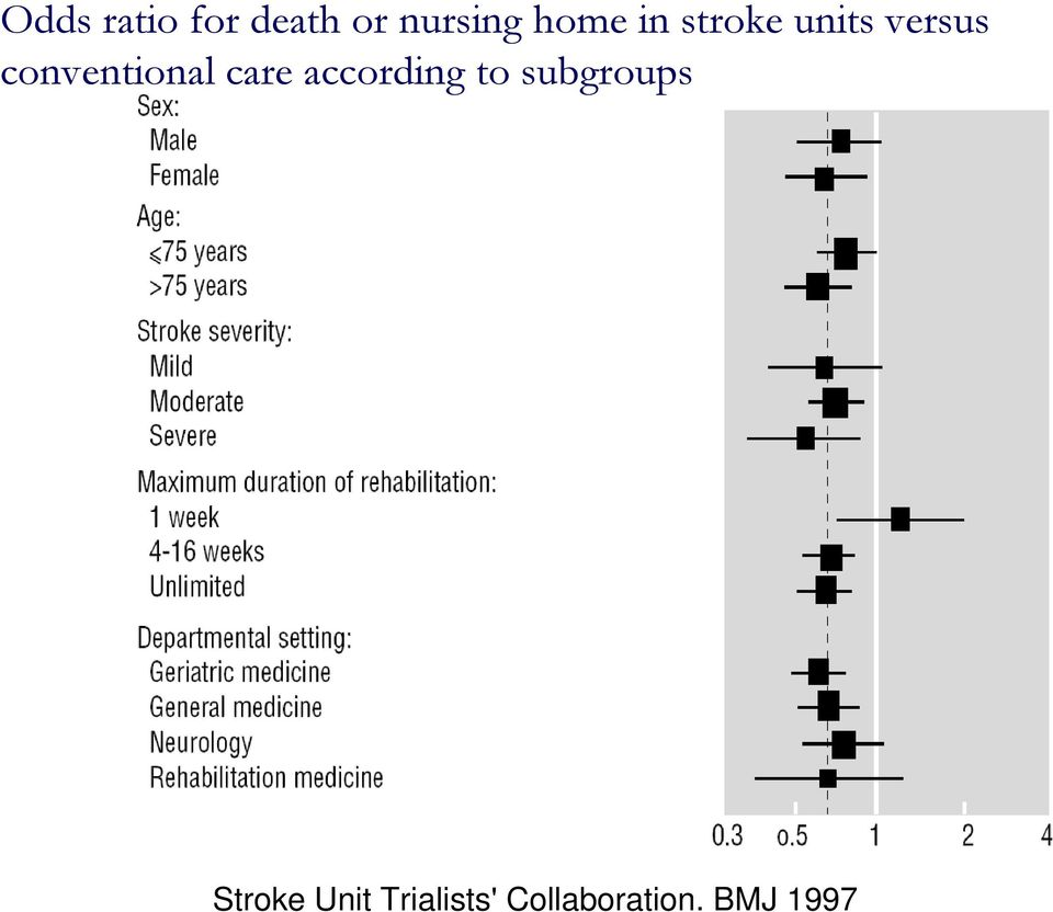 care according to subgroups Stroke