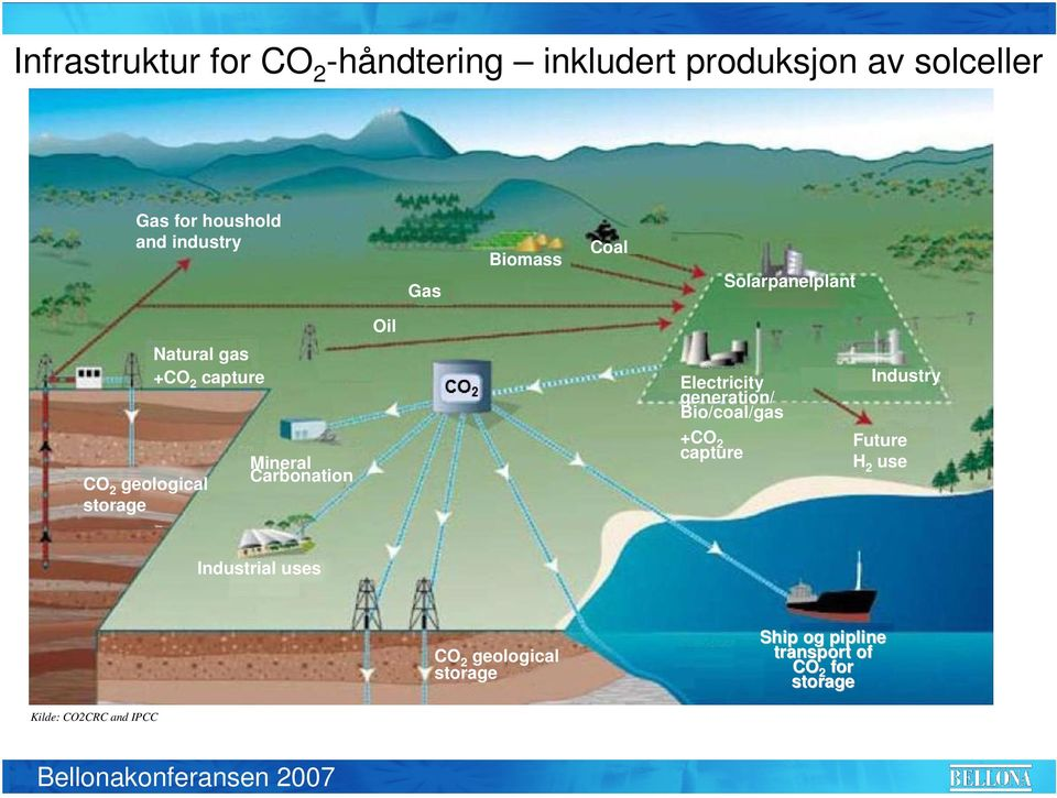 Industry CO 2 geological storage Mineral Carbonation +CO 2 capture Future H 2 use Industrial uses
