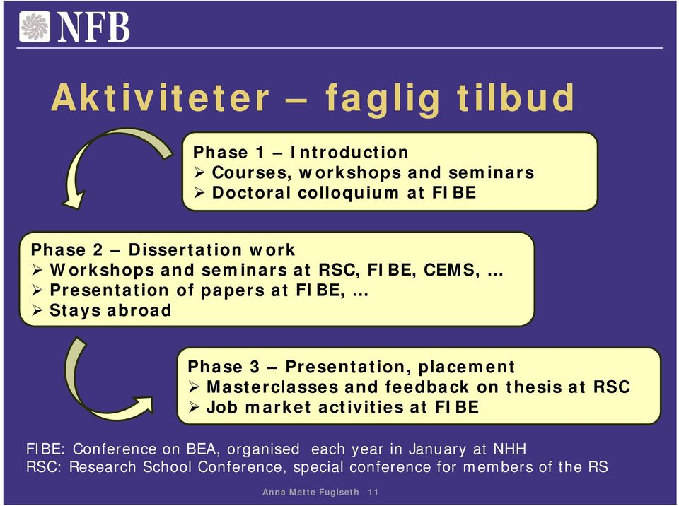 Presentation, placement Masterclasses and feedback on thesis at RSC Job market activities at FIBE FIBE: Conference on