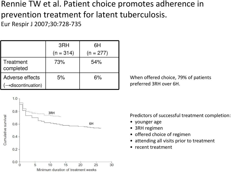 73% 54% 5% 6% When offered choice, 79% of patients preferred 3RH over 6H.