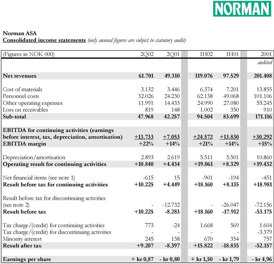 116 EBITDA for continuing activities (earnings before interest, tax, depreciation, amortisation) EBITDA margin +13.733 +22% +7.053 +14% +24.572 +21% +13.830 +14% +30.